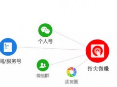 微信朋友圈营销技巧看了不会玩的没朋友!